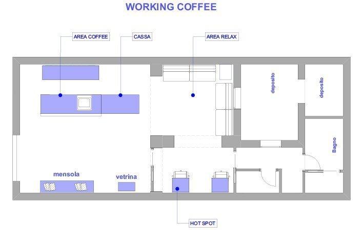 Coffee - schema
