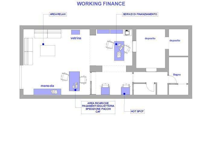 Finance - schema